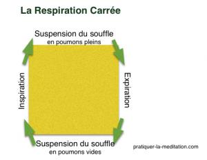 respiration-carrée